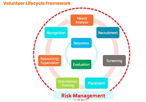 volunteer-management-lifecycle