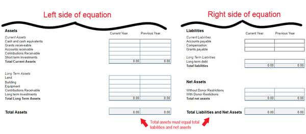 nonprofit-financial-statements-balance-sheet-equation